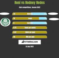 Roni vs Rodney Redes h2h player stats