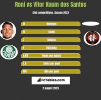Roni vs Vitor Naum dos Santos h2h player stats