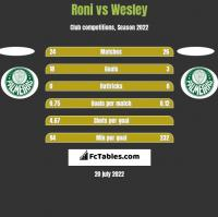 Roni vs Wesley h2h player stats