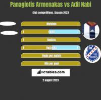 Panagiotis Armenakas vs Adil Nabi h2h player stats