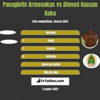 Panagiotis Armenakas vs Ahmed Hassan Koka h2h player stats