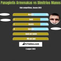 Panagiotis Armenakas vs Dimitrios Manos h2h player stats