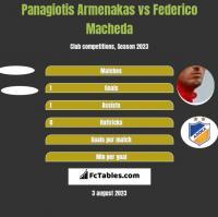 Panagiotis Armenakas vs Federico Macheda h2h player stats