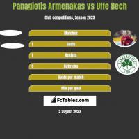 Panagiotis Armenakas vs Uffe Bech h2h player stats