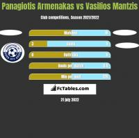 Panagiotis Armenakas vs Vasilios Mantzis h2h player stats