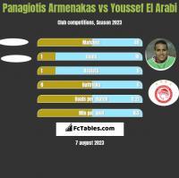 Panagiotis Armenakas vs Youssef El Arabi h2h player stats
