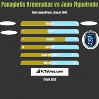 Panagiotis Armenakas vs Joao Figueiredo h2h player stats