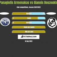 Panagiotis Armenakas vs Giannis Bouzoukis h2h player stats