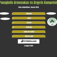 Panagiotis Armenakas vs Argyris Kampetsis h2h player stats