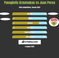 Panagiotis Armenakas vs Juan Perea h2h player stats