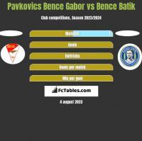 Pavkovics Bence Gabor vs Bence Batik h2h player stats