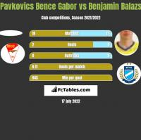 Pavkovics Bence Gabor vs Benjamin Balazs h2h player stats