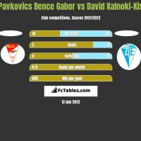 Pavkovics Bence Gabor vs David Kalnoki-Kis h2h player stats
