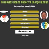 Pavkovics Bence Gabor vs George Ikenne h2h player stats