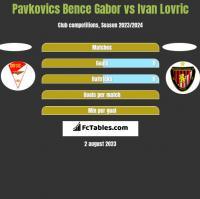 Pavkovics Bence Gabor vs Ivan Lovric h2h player stats