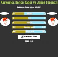 Pavkovics Bence Gabor vs Janos Ferenczi h2h player stats