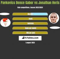 Pavkovics Bence Gabor vs Jonathan Heris h2h player stats