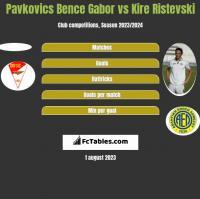 Pavkovics Bence Gabor vs Kire Ristevski h2h player stats