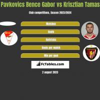 Pavkovics Bence Gabor vs Krisztian Tamas h2h player stats