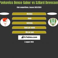 Pavkovics Bence Gabor vs Szllard Devecseri h2h player stats