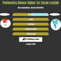 Pavkovics Bence Gabor vs Zoran Lesjak h2h player stats