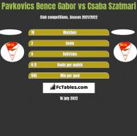 Pavkovics Bence Gabor vs Csaba Szatmari h2h player stats