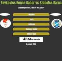 Pavkovics Bence Gabor vs Szabolcs Barna h2h player stats