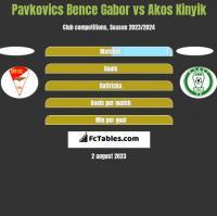 Pavkovics Bence Gabor vs Akos Kinyik h2h player stats