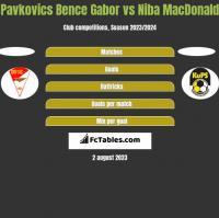 Pavkovics Bence Gabor vs Niba MacDonald h2h player stats