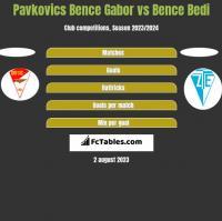 Pavkovics Bence Gabor vs Bence Bedi h2h player stats
