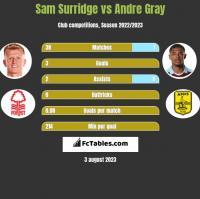 Sam Surridge vs Andre Gray h2h player stats