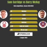 Sam Surridge vs Barry McKay h2h player stats