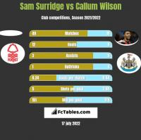 Sam Surridge vs Callum Wilson h2h player stats