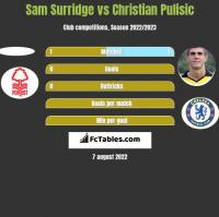 Sam Surridge vs Christian Pulisic h2h player stats