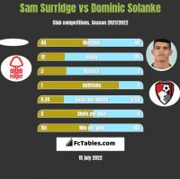 Sam Surridge vs Dominic Solanke h2h player stats