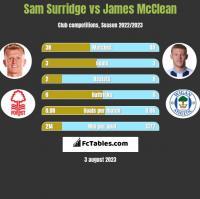 Sam Surridge vs James McClean h2h player stats