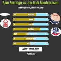 Sam Surridge vs Jon Dadi Boedvarsson h2h player stats