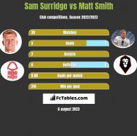Sam Surridge vs Matt Smith h2h player stats