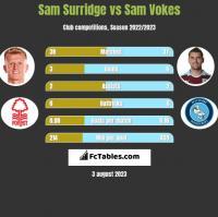 Sam Surridge vs Sam Vokes h2h player stats