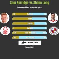 Sam Surridge vs Shane Long h2h player stats