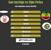 Sam Surridge vs Stipe Perica h2h player stats