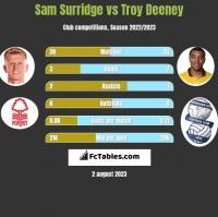 Sam Surridge vs Troy Deeney h2h player stats