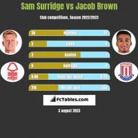 Sam Surridge vs Jacob Brown h2h player stats