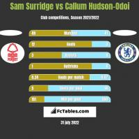 Sam Surridge vs Callum Hudson-Odoi h2h player stats