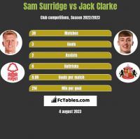 Sam Surridge vs Jack Clarke h2h player stats