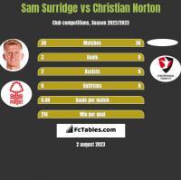 Sam Surridge vs Christian Norton h2h player stats