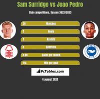 Sam Surridge vs Joao Pedro h2h player stats