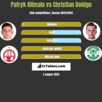 Patryk Klimala vs Christian Doidge h2h player stats