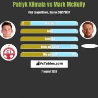 Patryk Klimala vs Mark McNulty h2h player stats