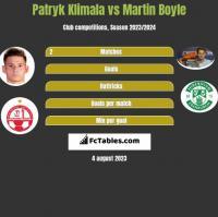 Patryk Klimala vs Martin Boyle h2h player stats